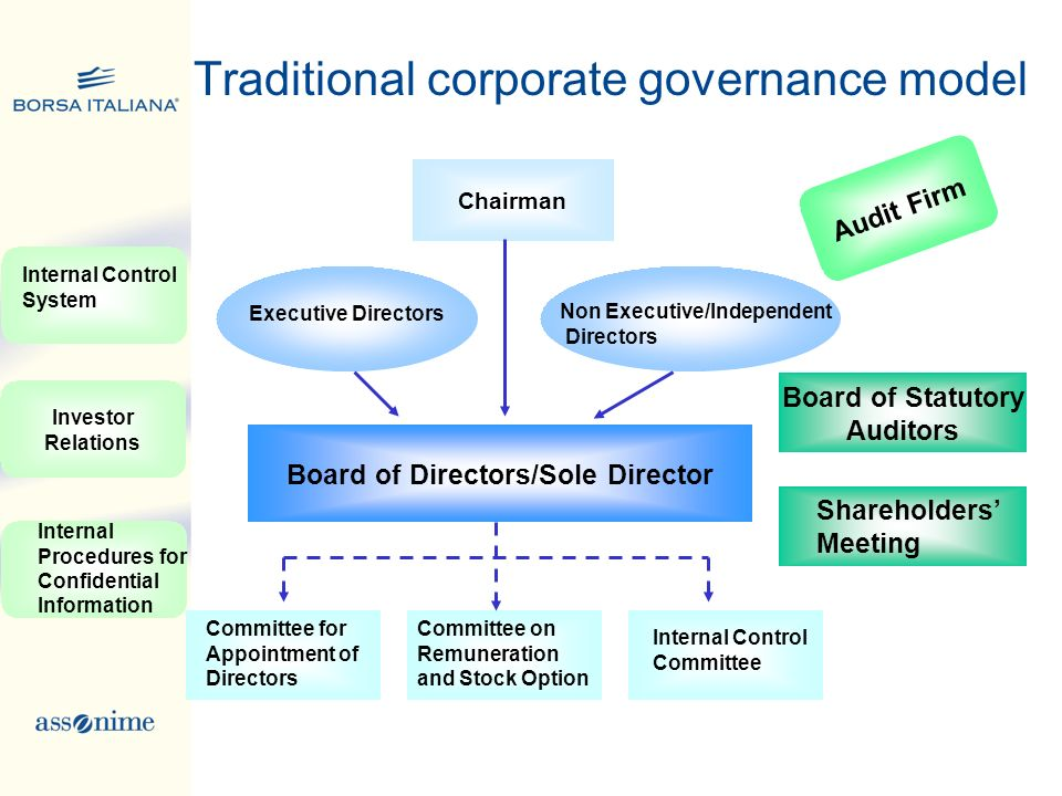 Traditional corporate governance model