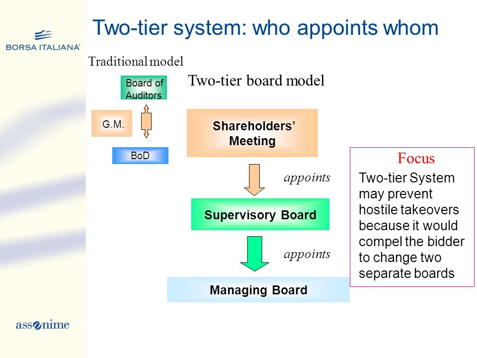 Two-tier system: who appoints whom