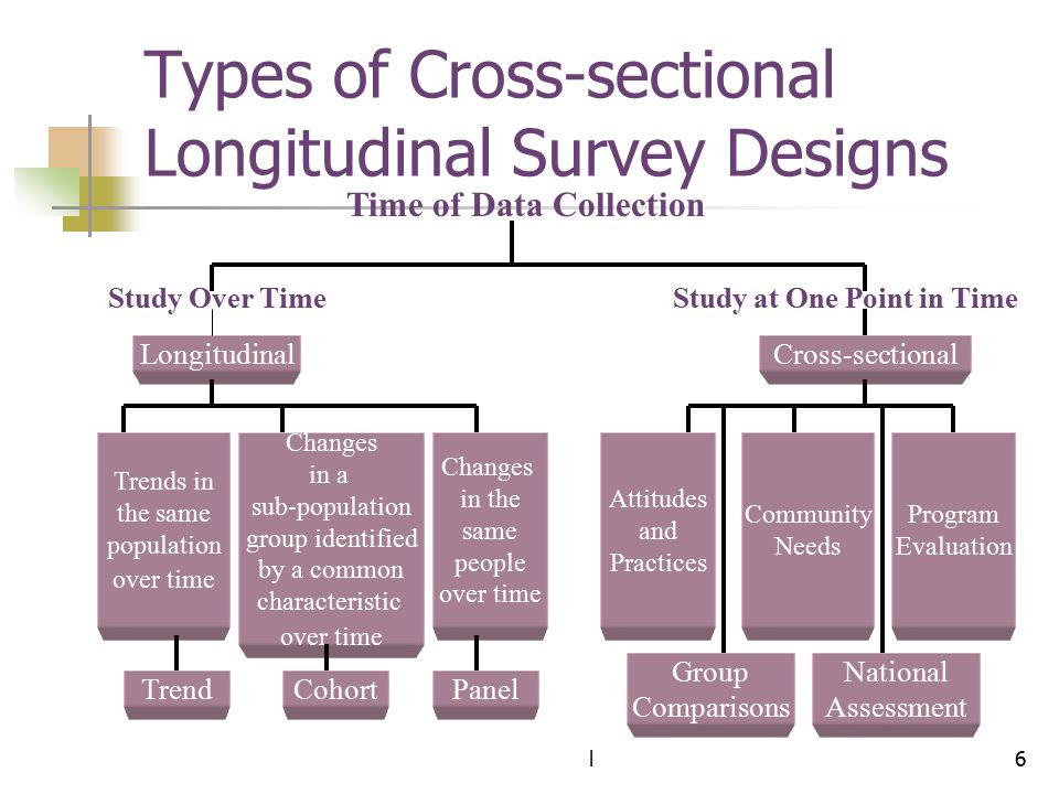 Types of Cross-sectional Longitudinal Survey Designs