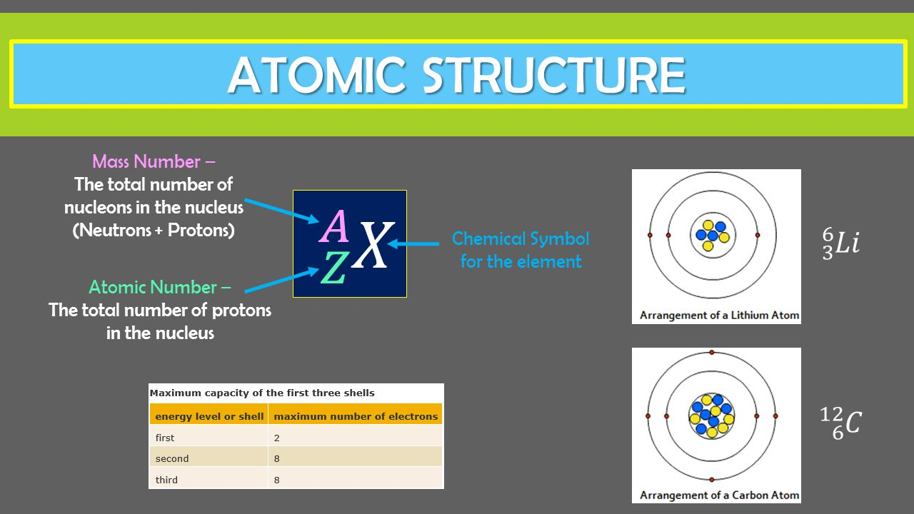 Nuclear physics radioactivity ppt download atomic structure 3 6 6 12 mass number buycottarizona