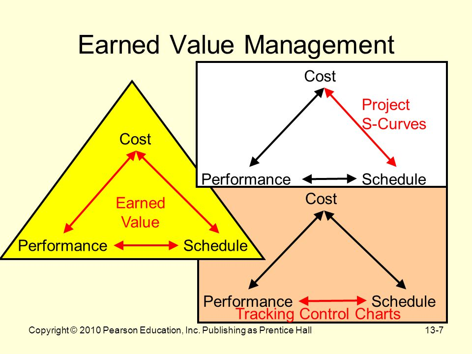 project performance evaluation by earned value analysis Earned value analysis (eva) - it is a quantitative technique using which we can  evaluate the performance of project and predict the final results, for this we  compare  earned value analysis is a cost control tool in project management.