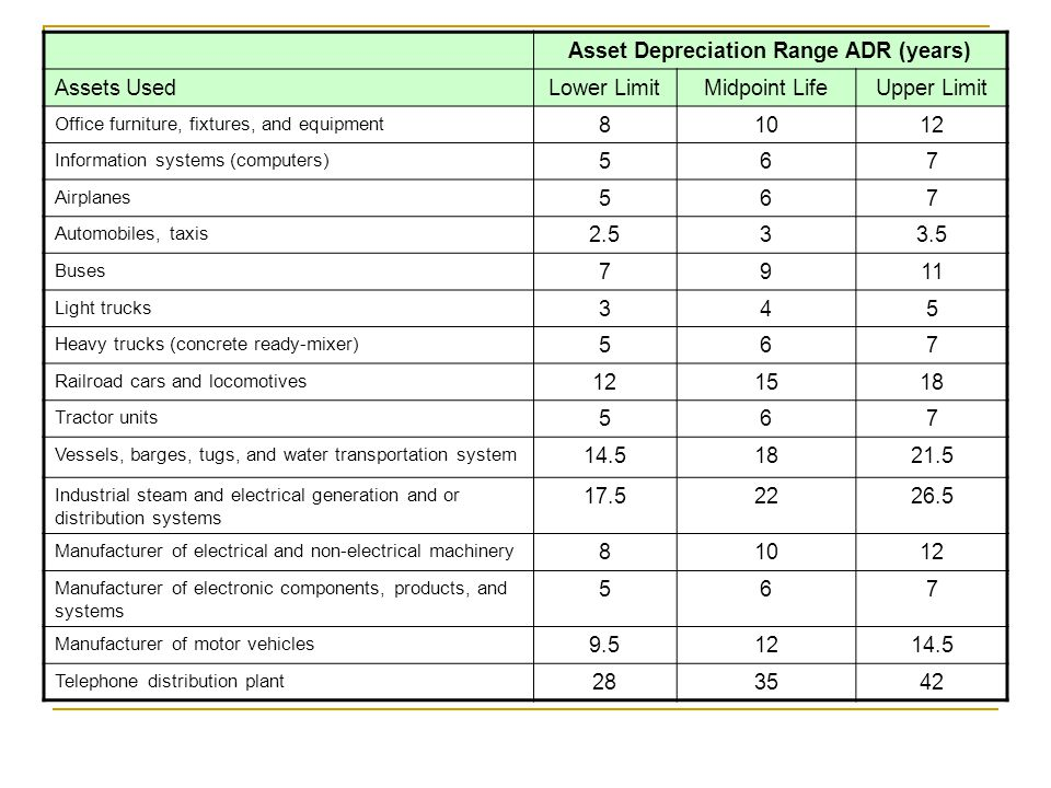 Marvelous Asset Depreciation Range ADR (years)