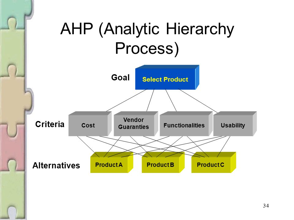 analytical hierarchy process Analytical hierarchy process (ahp):  developing the analytic hierarchy process for evaluating alternative early-in-life intervention programs - title:.