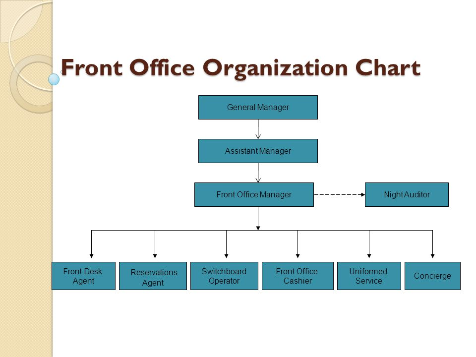 Classification of functional areas ppt download - Organizational chart of front office department ...