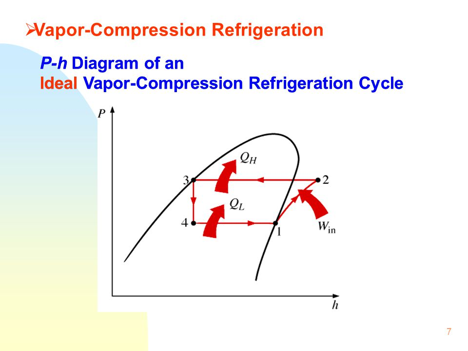 Vapor Compression Refrigeration : Isat module iii building energy efficiency ppt video