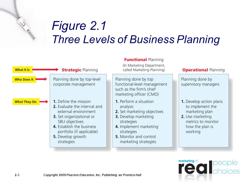 functional area plan Get an answer for 'what is the importance of an organization's functional areas to the strategic management process and why must the functional areas be integrated.