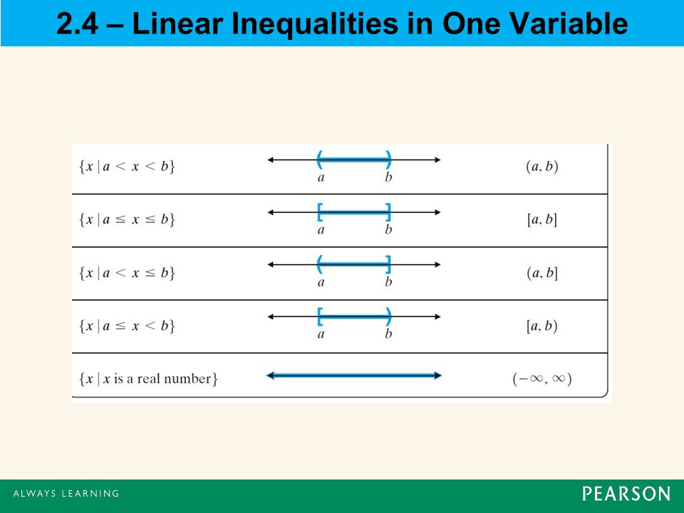 2.4 – Linear Inequalities in One Variable