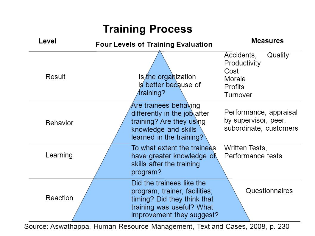 an analysis of the principles of training Learn about designing training methods in this training needs assessment and analysis: identifying training 1 explain four basic principles of.