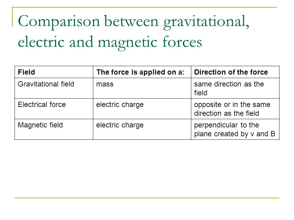 similarities and differences between gravity magnetism relationship