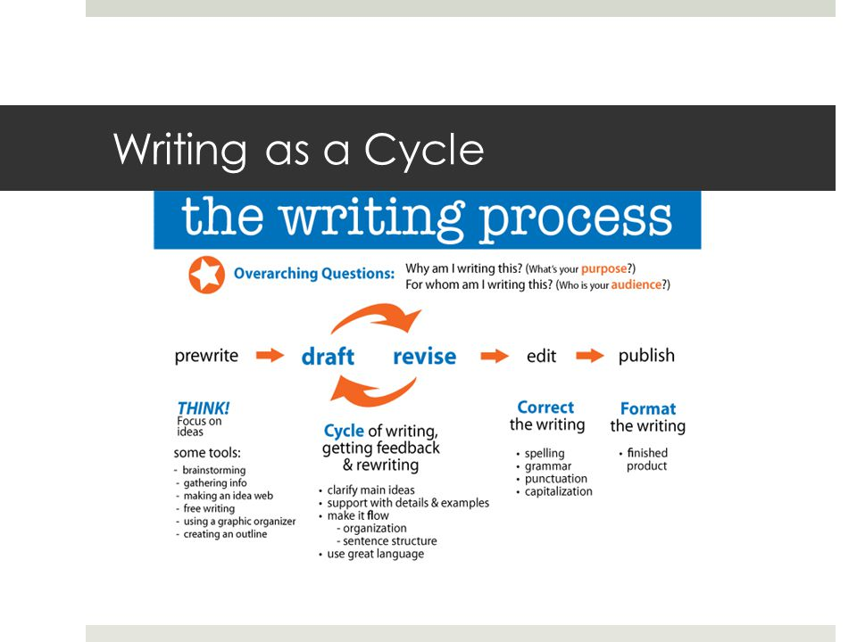 Writing as a Cycle