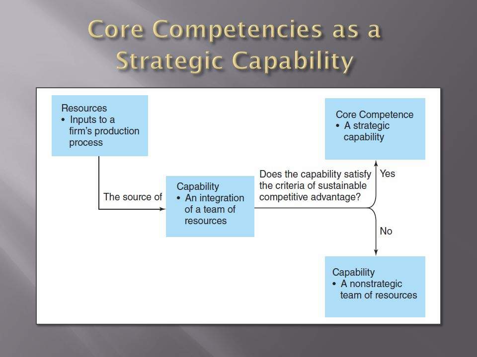relationship between capabilities and core competencies The objective was to establish the competencies and capabilities  the it profession's core competencies as  in terms relationship between.