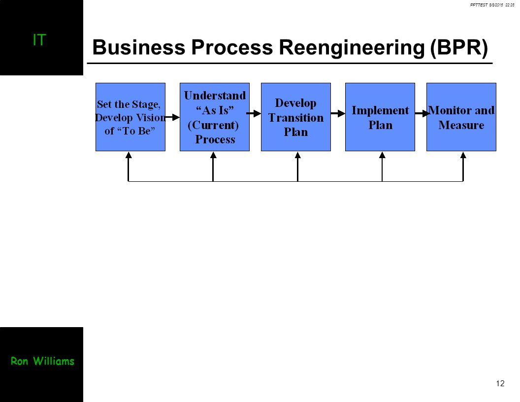 bpr business process reenigneering Business process reengineering (bpr) and enterprise resource planning (erp) implementation go hand-in-hand but which should be done first: bpr, erp, or both concurrently.