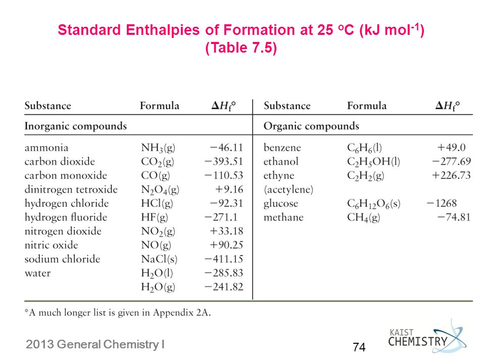 standard enthalpies of formation Of ethanol into ethylene and water using standard enthalpies of formation c 2 h 5 oh (l) predicting ∆h using standard enthalpies of formation, extra exercises.