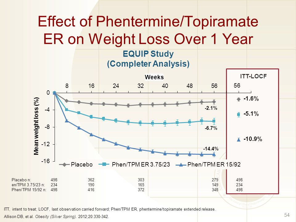 Topiramate Weight Loss