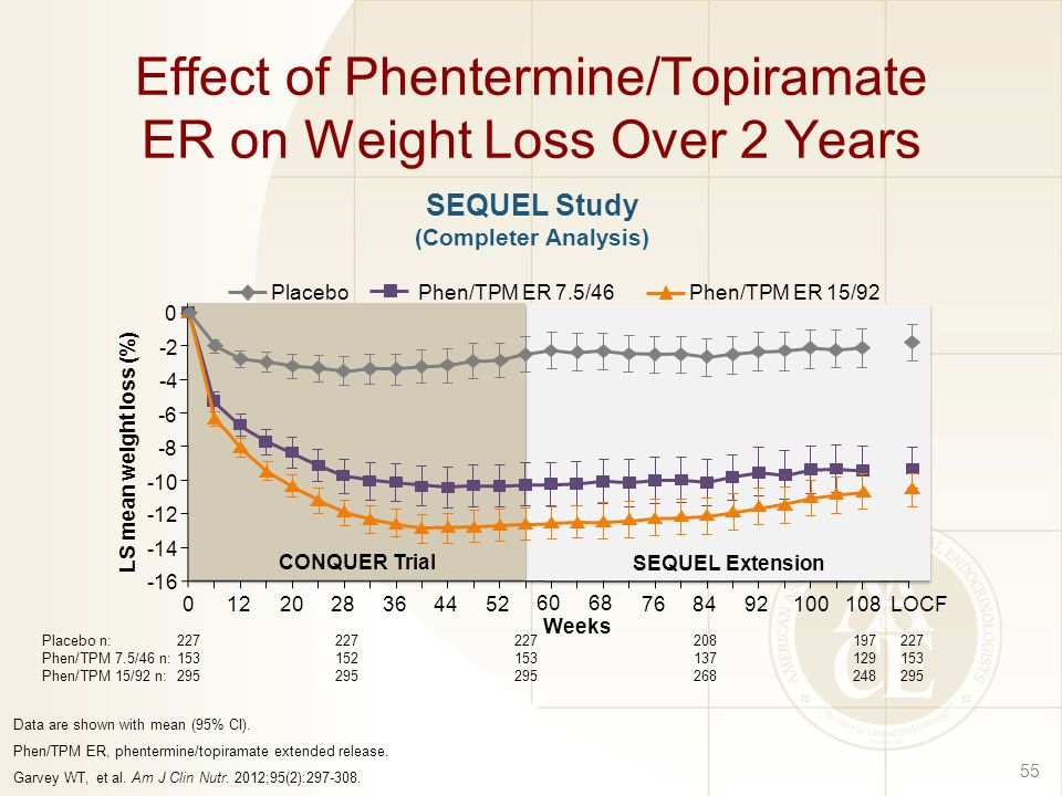 topamax weight loss study