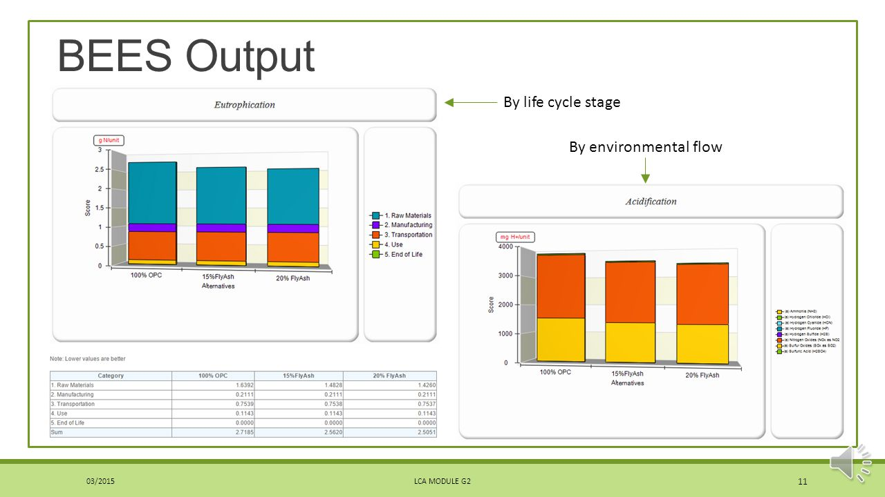 Welcome to the life cycle assessment lca learning module series bees output by life cycle stage by environmental flow 032015 nvjuhfo Image collections