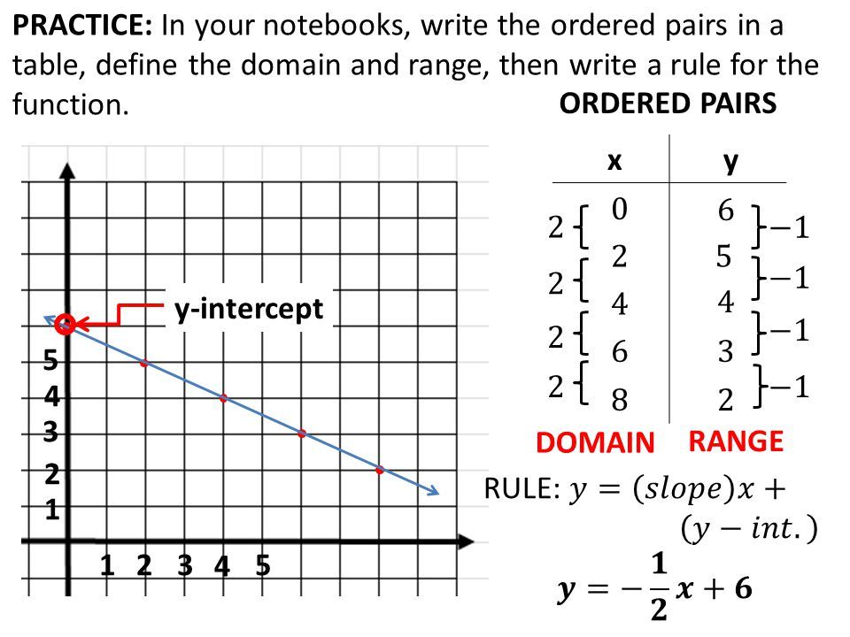 write a function rule for the statement.