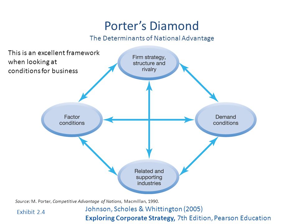 porter s diamond nestle In the new economics of competition graphically depicted in a diamond: michael e porter is a university professor at harvard.