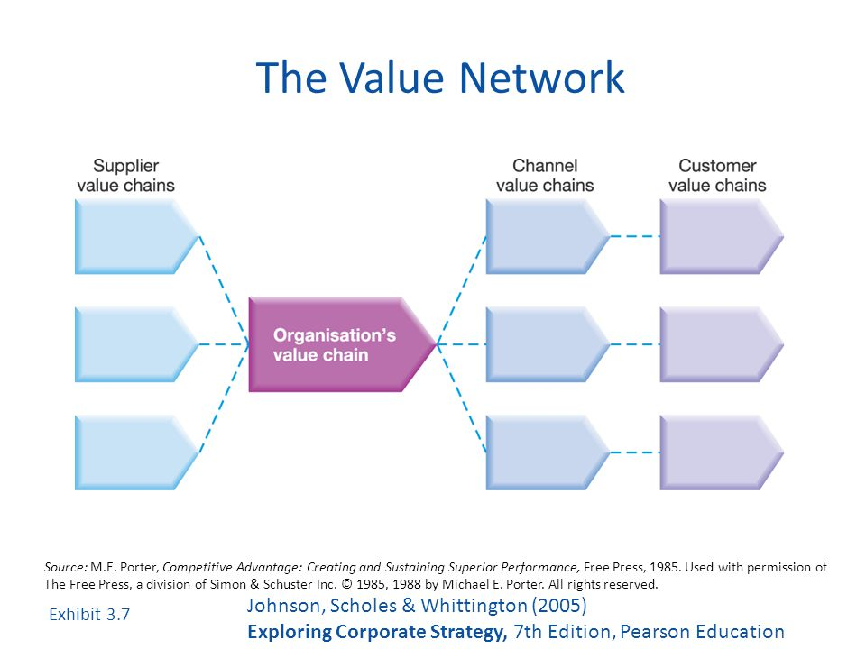 value chain porter travel agency In that structure it emphasizes where a company should compete, and what's important when it does compete there porter's 5 forces and value chain concepts.