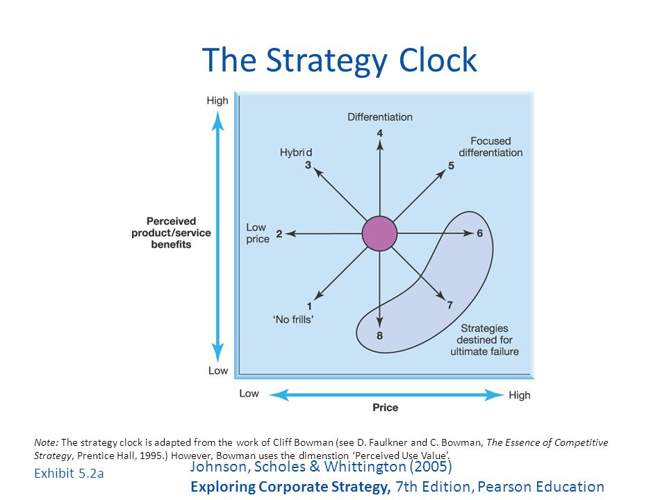 johnson scholes strategy test Strategic choice – johnson and scholes suitability, feasibility, and acceptability model (relevant to paper p3) page 16 learning centre news update.
