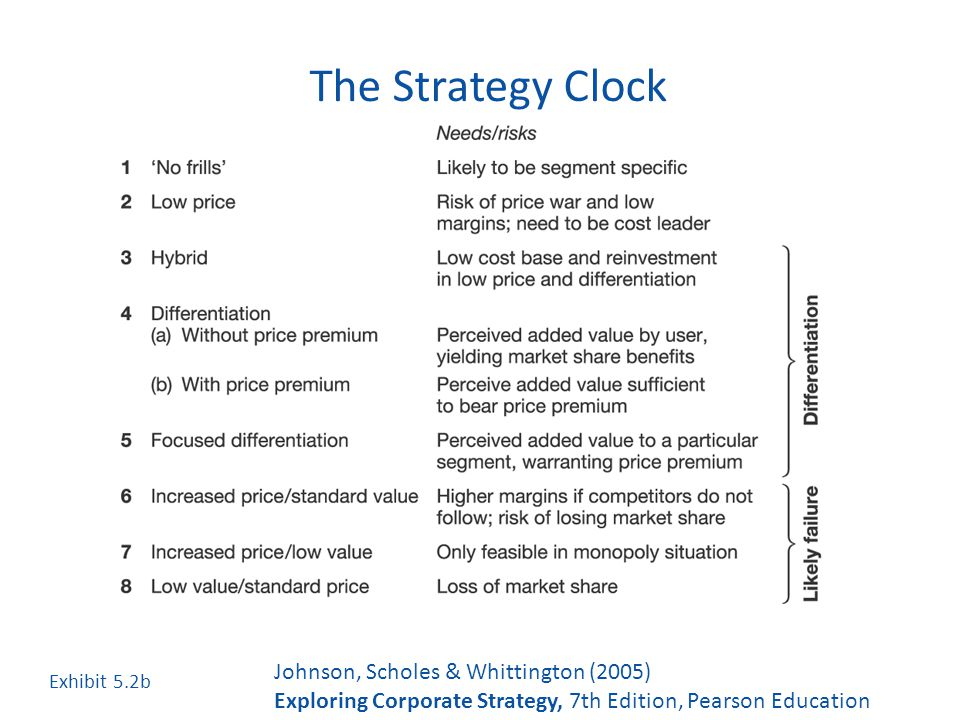 strategy clock for british airways British airways strategic management the first strategy will use british airways internal strengths and applying it with their external opportunities and threats.