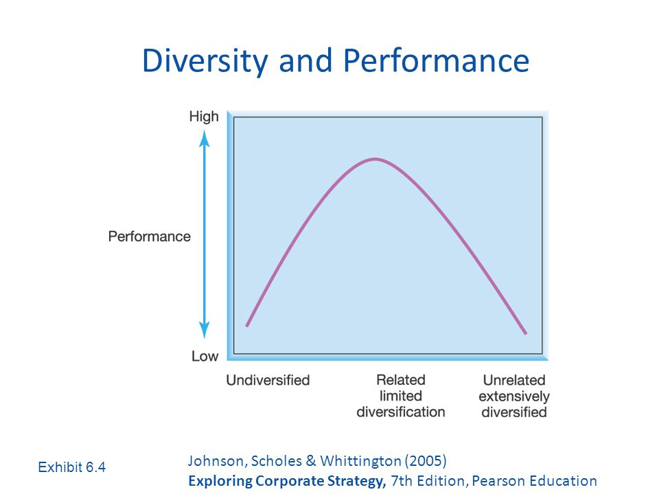 Corporate diversification entry strategy and performance