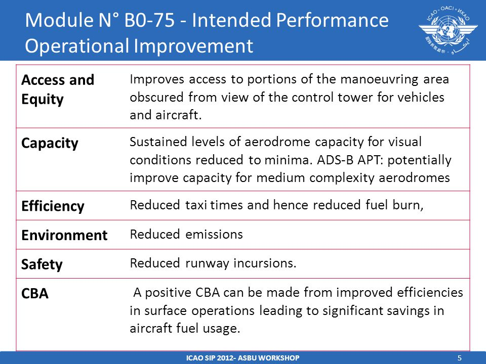 Module N° B Intended Performance Operational Improvement