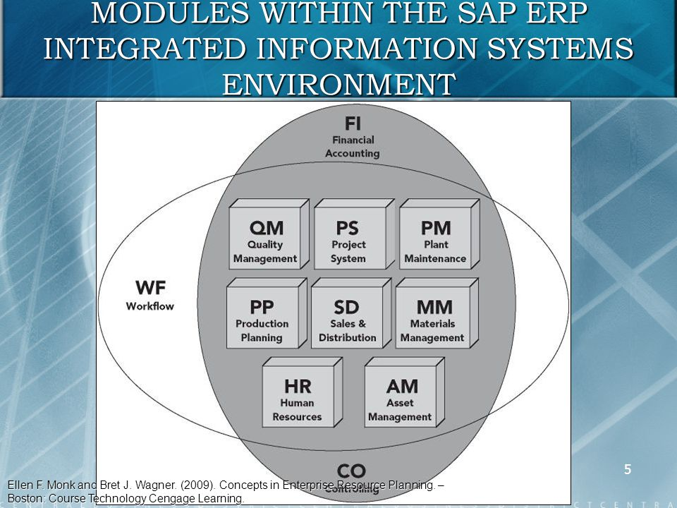 the nature of erp systems At its most basic level, erp integrates these processes into a single system but  new erp systems are anything but basic they provide intelligence, visibility,.