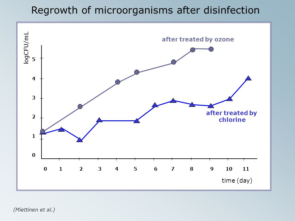 Regrowth of microorganisms after disinfection