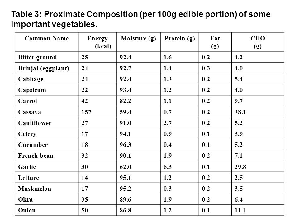 Table 3: Proximate Composition (per 100g edible portion) of some important vegetables.