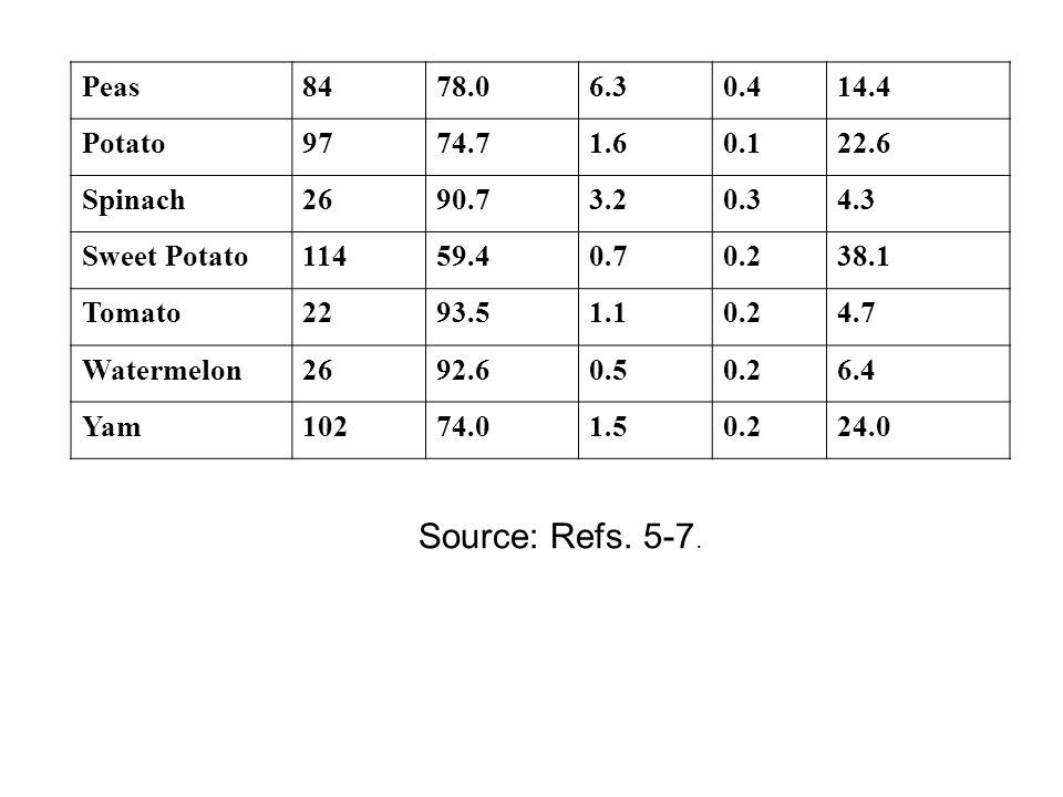 14.4 0.4. 6.3. 78.0. 84. Peas. 22.6. 0.1. 1.6. 74.7. 97. Potato. 4.3. 0.3. 3.2. 90.7.
