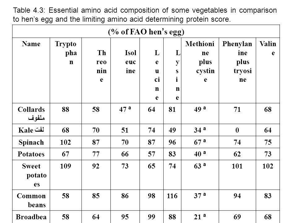 Phenylanine plus tryosine Methionine plus cystine
