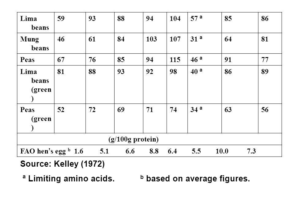 ª Limiting amino acids. b based on average figures.