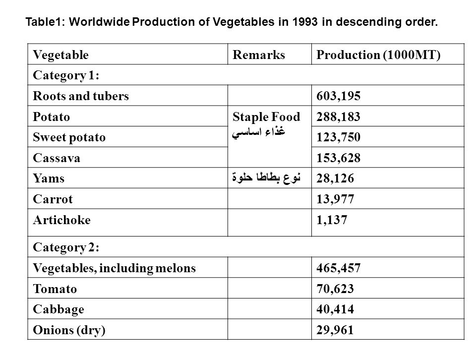 Vegetables, including melons 70,623 Tomato 40,414 Cabbage 29,961