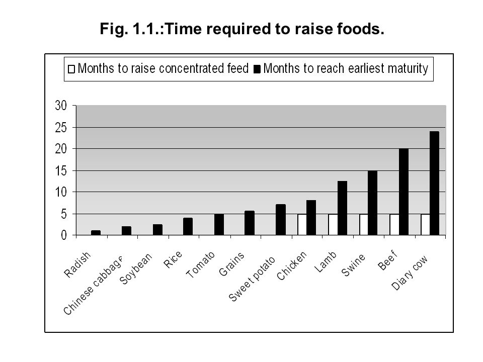 Fig. 1.1.:Time required to raise foods.