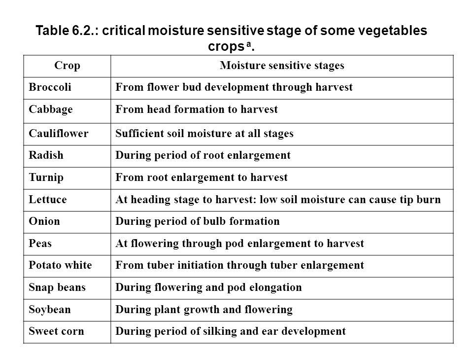 Moisture sensitive stages