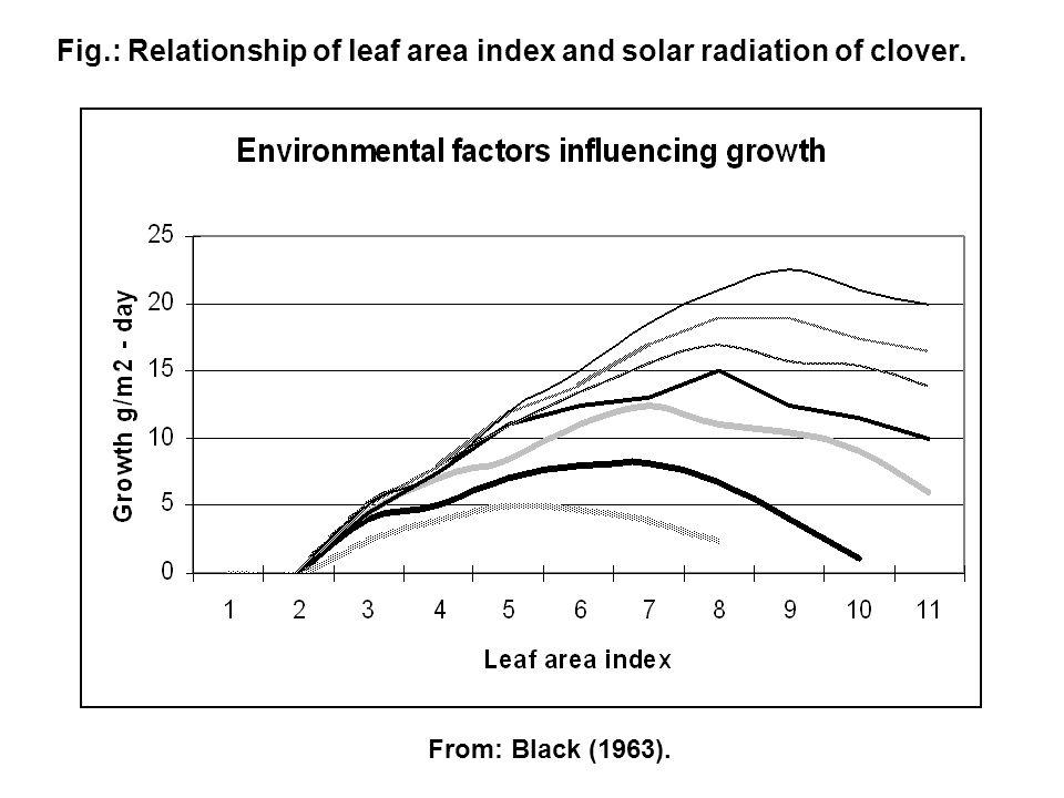 Fig.: Relationship of leaf area index and solar radiation of clover.