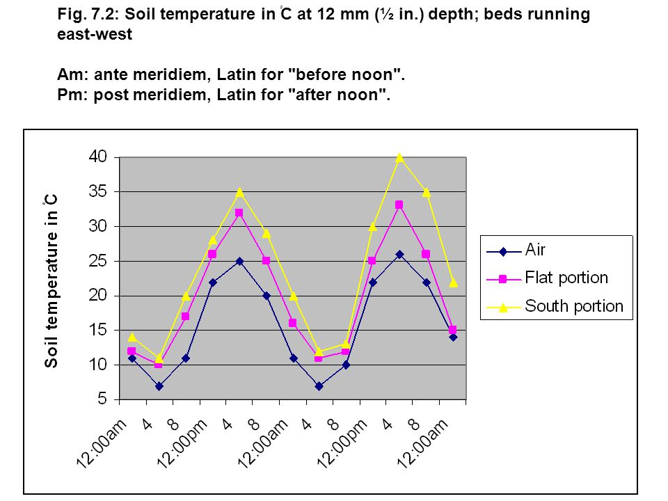 Fig. 7.2: Soil temperature in ْC at 12 mm (½ in.) depth; beds running