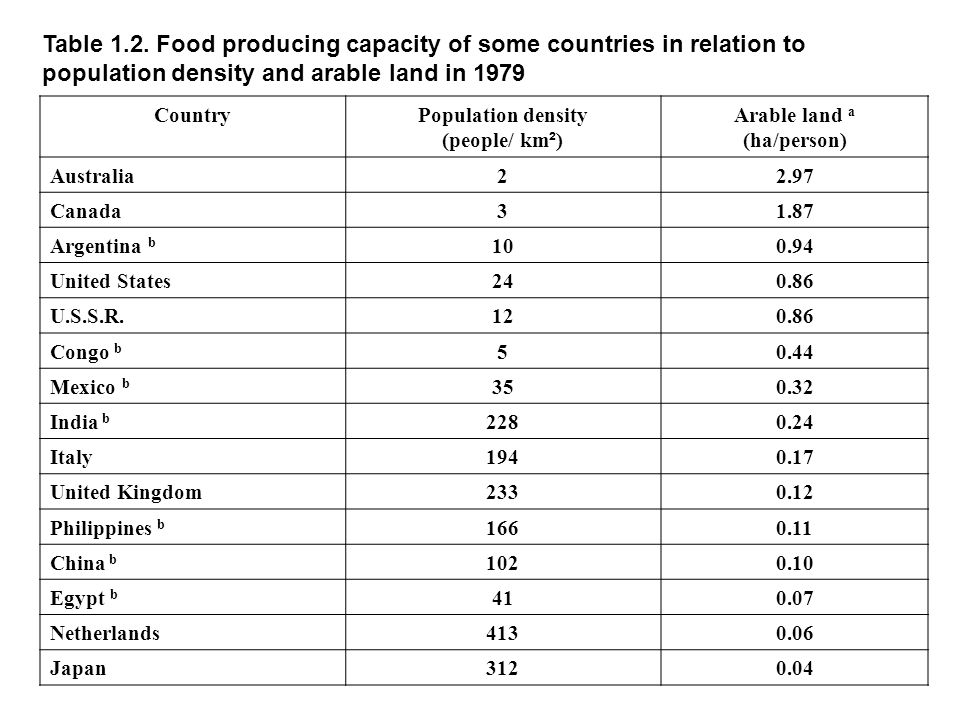 Table 1.2. Food producing capacity of some countries in relation to population density and arable land in 1979