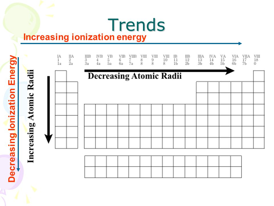 Trends Increasing ionization energy Decreasing Ionization Energy
