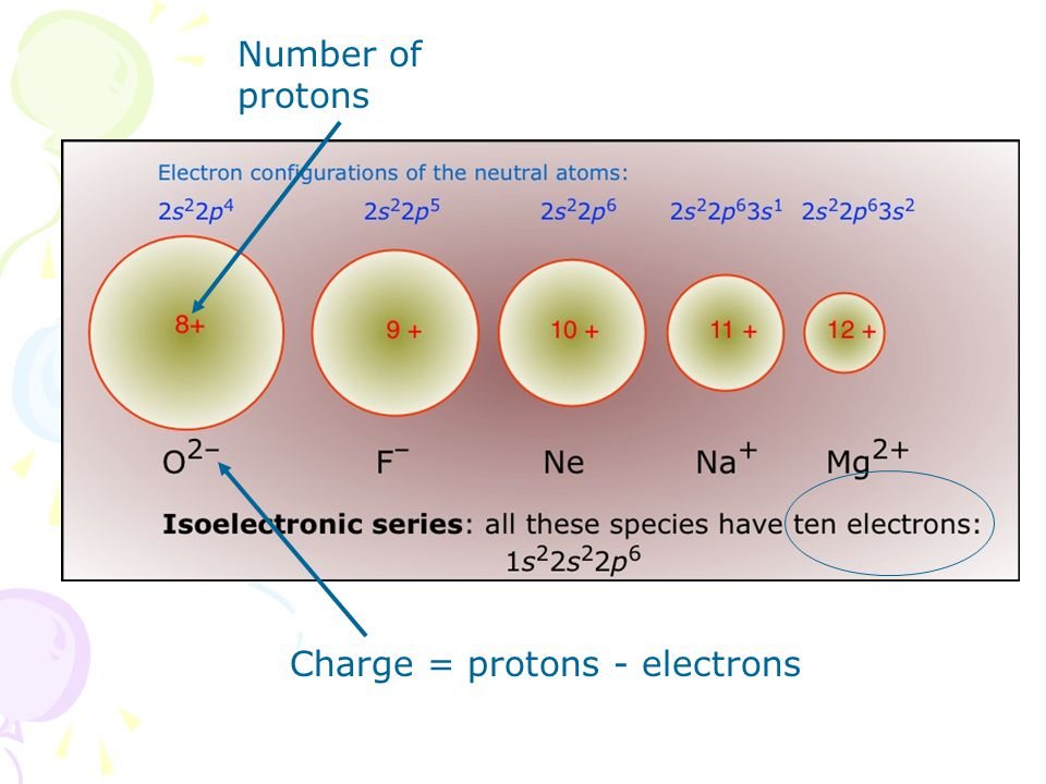 Number of protons Charge = protons - electrons
