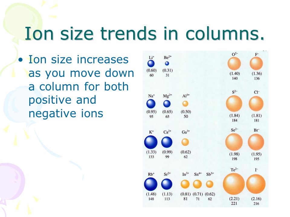 Ion size trends in columns.