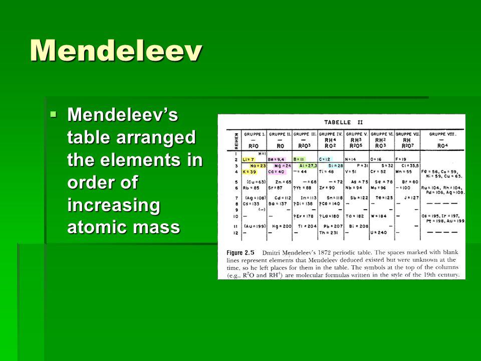 Periodic table arrangement quiz gallery periodic table and sample periodic table arrangement quiz choice image periodic table and periodic table arrangement quiz gallery periodic table urtaz Choice Image