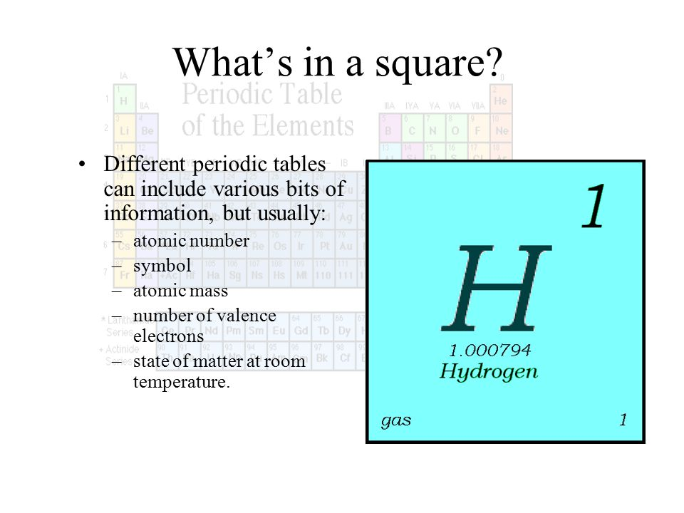 The development of the periodic table ppt video online download whats in a square different periodic tables can include various bits of information but usually 6 atomic number urtaz Gallery