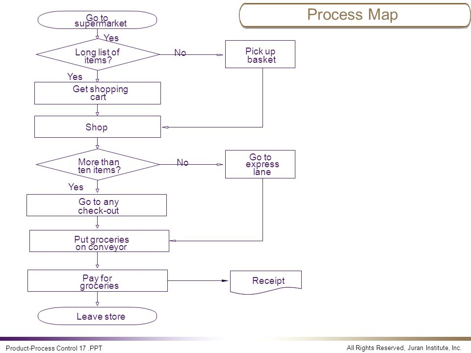 Product And Process Control Systems Ppt Video Online