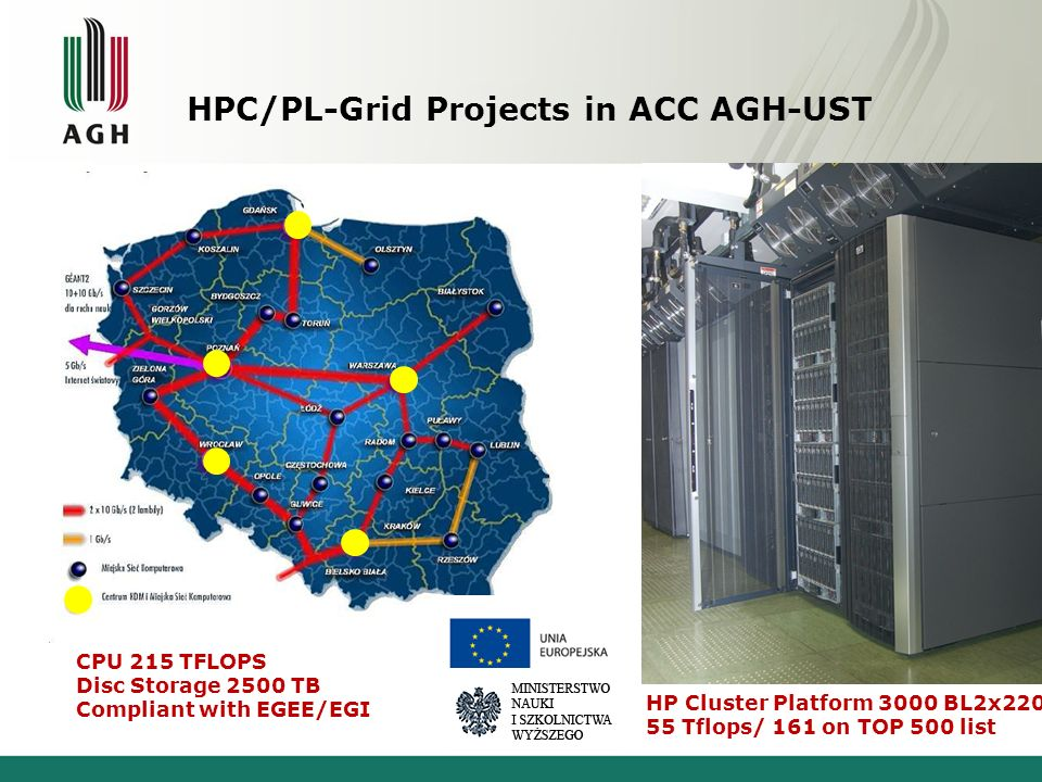 HPC/PL-Grid Projects in ACC AGH-UST