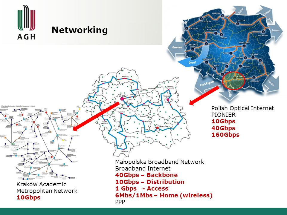 Networking Polish Optical Internet PIONIER 10Gbps 40Gbps 160Gbps