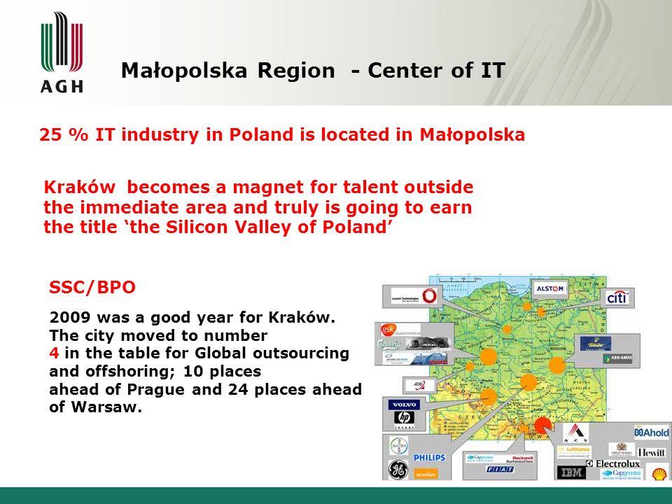 Małopolska Region - Center of IT