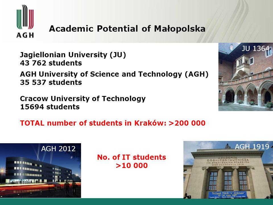 Academic Potential of Małopolska