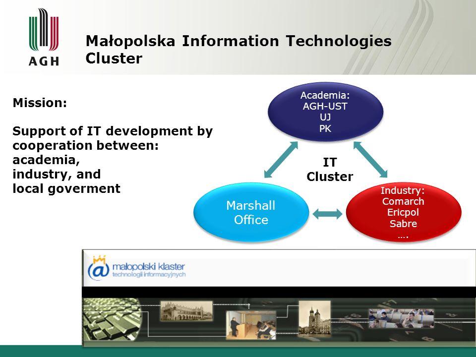 Małopolska Information Technologies Cluster